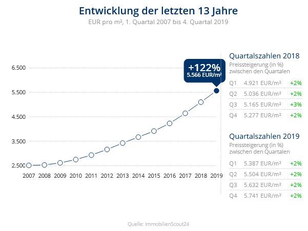 Immobilien Düsseldorf: Preisentwicklung Wohnung kaufen, Immobilienpreise Düsseldorf Altstadt 2020