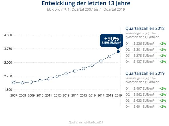 Immobilien Düsseldorf: Preisentwicklung Wohnung kaufen, Immobilienpreise Düsseldorf Angermund 2020