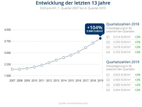 Immobilien Düsseldorf: Preisentwicklung Wohnung kaufen, Immobilienpreise Düsseldorf Benrath 2020