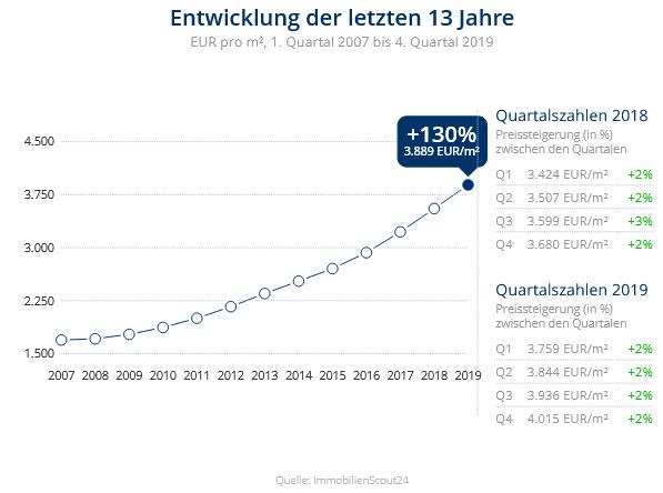 Immobilien Düsseldorf: Preisentwicklung Wohnung kaufen, Immobilienpreise Düsseldorf Bilk 2020