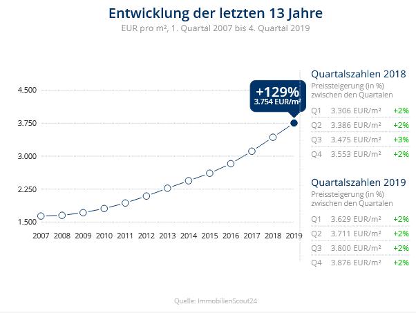 Immobilien Düsseldorf: Preisentwicklung Wohnung kaufen, Immobilienpreise Düsseldorf Düsseltal 2020
