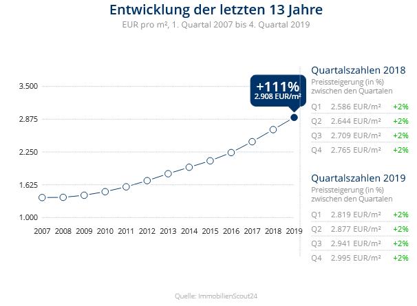 Immobilien Düsseldorf: Preisentwicklung Wohnung kaufen, Immobilienpreise Düsseldorf Eller 2020