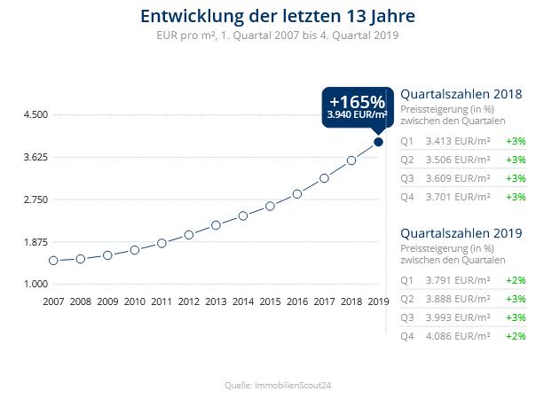 Immobilien Düsseldorf: Preisentwicklung Wohnung kaufen, Immobilienpreise Düsseldorf Flingern Nord 2020