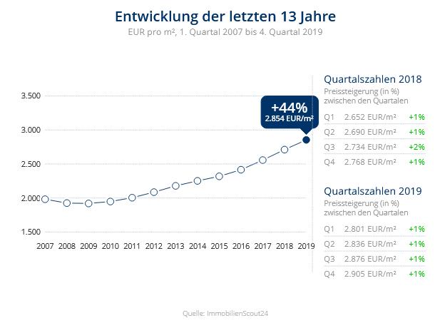 Immobilien Düsseldorf: Preisentwicklung Wohnung kaufen, Immobilienpreise Düsseldorf Himmelgeist 2019