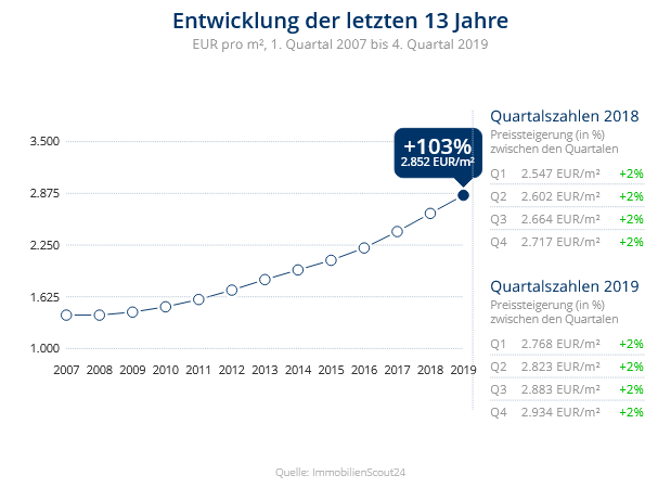 Immobilien Düsseldorf: Preisentwicklung Wohnung kaufen, Immobilienpreise Düsseldorf Holthausen 2020