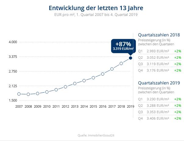 Immobilien Düsseldorf: Preisentwicklung Wohnung kaufen, Immobilienpreise Düsseldorf Kalkum 2020