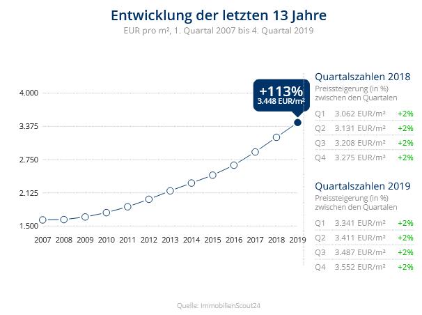 Immobilien Düsseldorf: Preisentwicklung Wohnung kaufen, Immobilienpreise Düsseldorf Lierenfeld 2019