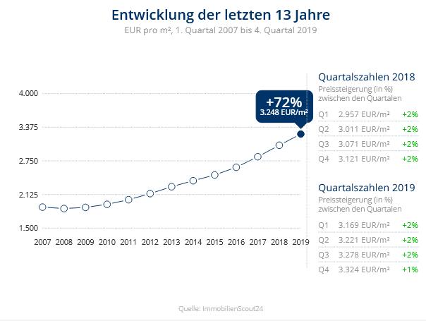 Immobilien Düsseldorf: Preisentwicklung Wohnung kaufen, Immobilienpreise Düsseldorf Lohausen 2020