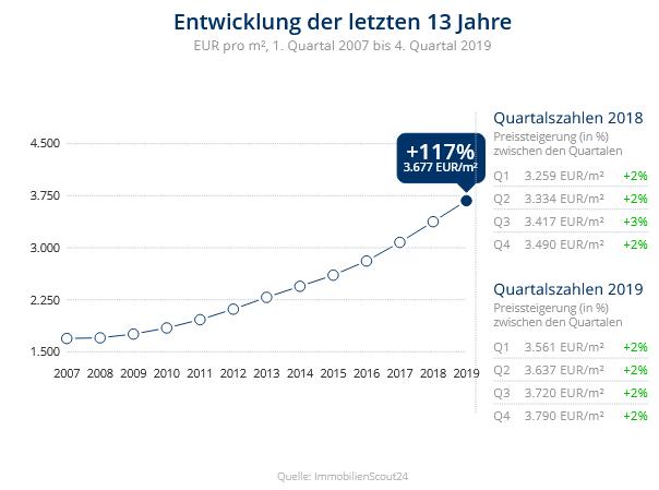 Immobilien Düsseldorf: Preisentwicklung Wohnung kaufen, Immobilienpreise Düsseldorf Mörsenbroich 2020