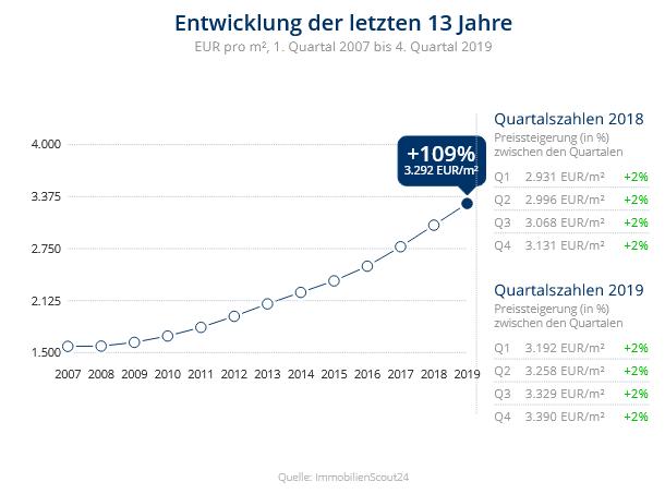 Immobilien Düsseldorf: Preisentwicklung Wohnung kaufen, Immobilienpreise Düsseldorf Rath 2020