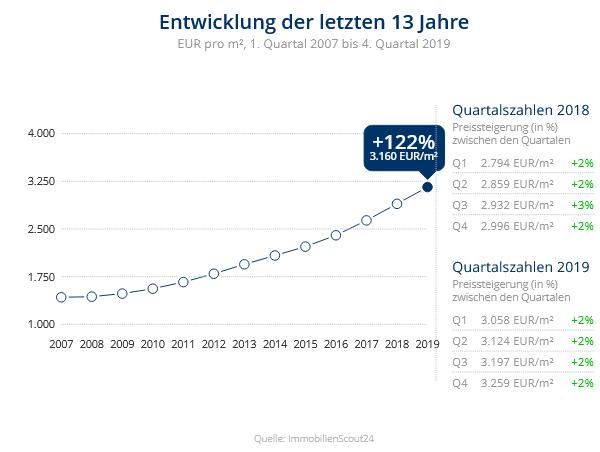 Immobilien Düsseldorf: Preisentwicklung Wohnung kaufen, Immobilienpreise Düsseldorf Unterrath 2020
