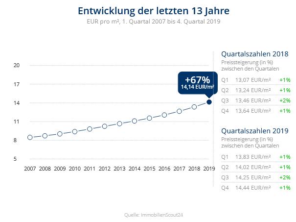 Immobilien Düsseldorf: Preisentwicklung Wohnung mieten, Immobilienpreise Düsseldorf Altstadt 2020
