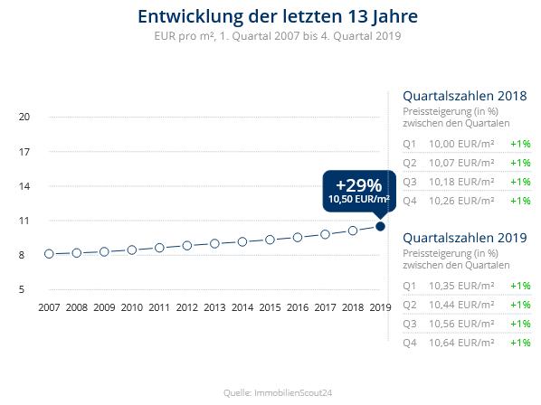 Immobilien Düsseldorf: Preisentwicklung Wohnung mieten, Immobilienpreise Düsseldorf Angermund 2020