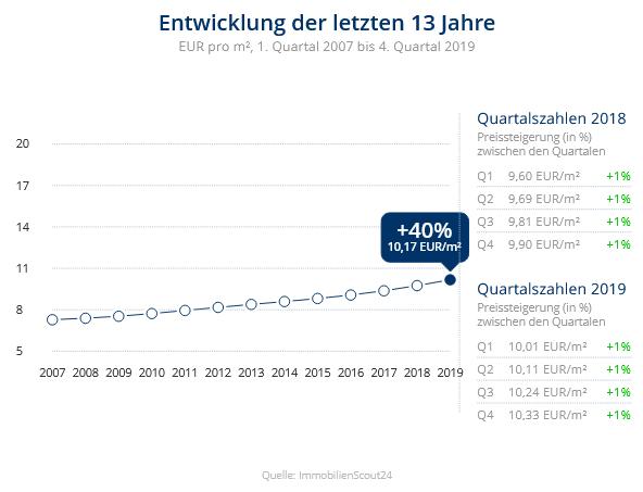 Immobilien Düsseldorf: Preisentwicklung Wohnung mieten, Immobilienpreise Düsseldorf Benrath 2020
