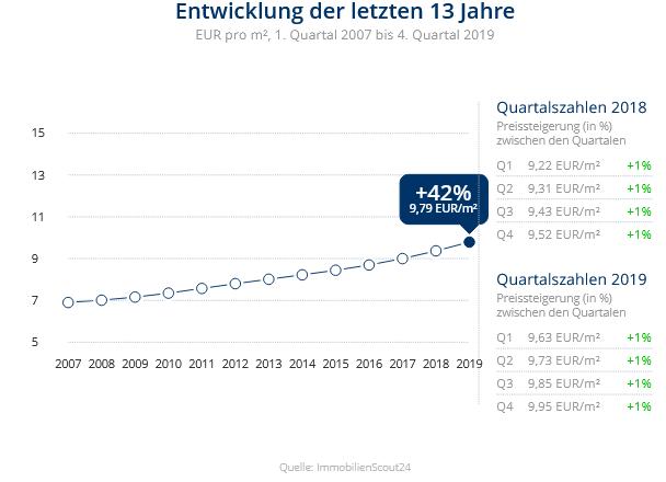 Immobilien Düsseldorf: Preisentwicklung Wohnung mieten, Immobilienpreise Düsseldorf Eller 2020