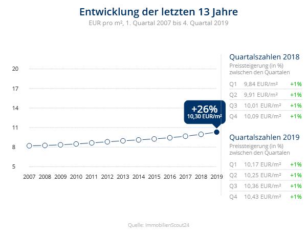 Immobilien Düsseldorf: Preisentwicklung Wohnung mieten, Immobilienpreise Düsseldorf Hafen 2020