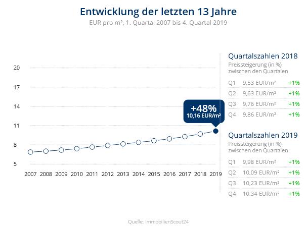 Immobilien Düsseldorf: Preisentwicklung Wohnung mieten, Immobilienpreise Düsseldorf Hassels 2020