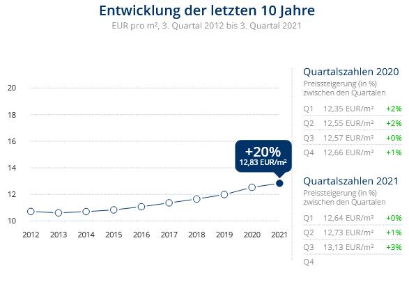 Immobilien Düsseldorf: Preisentwicklung Haus mieten, Immobilienpreise Düsseldorf 2021