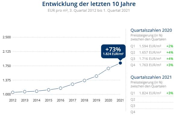 Immobilien Duisburg: Preisentwicklung Wohnung kaufen, Immobilienpreise Duisburg Aldenrade 2021