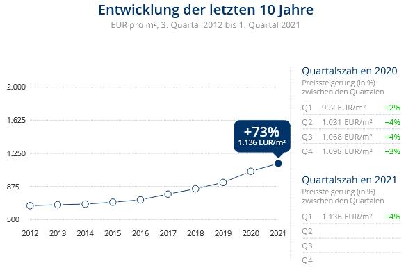Immobilien Duisburg: Preisentwicklung Wohnung kaufen, Immobilienpreise Duisburg Alt-Hamborn 2021