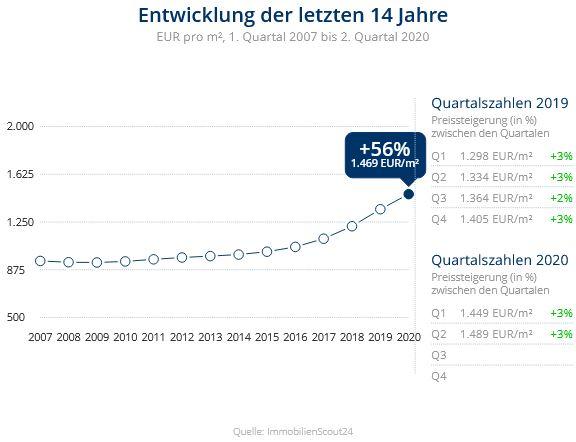 Immobilien Duisburg: Preisentwicklung Wohnung kaufen, Immobilienpreise Duisburg Alt-Homberg 2020