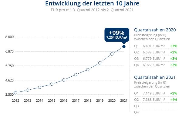 Immobilien Düsseldorf: Preisentwicklung Wohnung kaufen, Immobilienpreise Düsseldorf Altstadt 2021