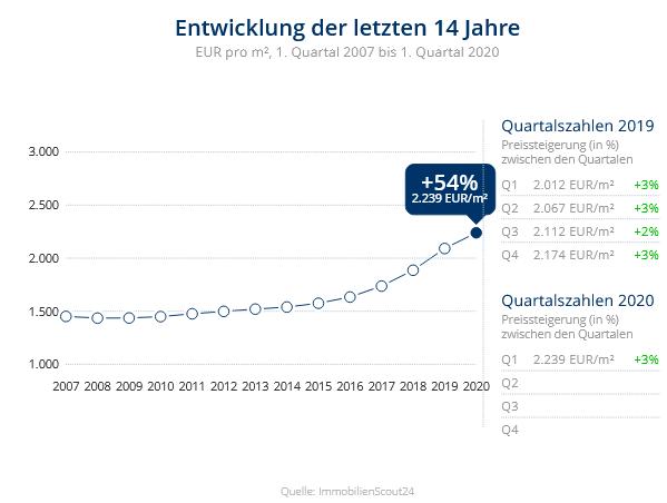 Immobilien Duisburg: Preisentwicklung Wohnung kaufen, Immobilienpreise Duisburg Altstadt 2020