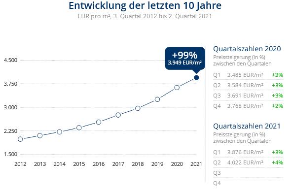 Immobilien Düsseldorf: Preisentwicklung Wohnung kaufen, Immobilienpreise Düsseldorf Angermund 2021