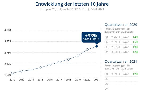 Immobilien Neuss: Preisentwicklung Wohnung kaufen, Immobilienpreise Neuss Augustinusviertel 2021