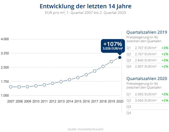 Immobilien Neuss: Preisentwicklung Wohnung kaufen, Immobilienpreise Neuss Augustinusviertel 2020