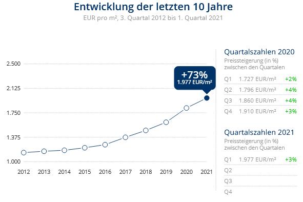 Immobilien Duisburg: Preisentwicklung Wohnung kaufen, Immobilienpreise Duisburg Baerl 2021