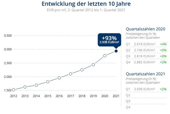 Immobilien Neuss: Preisentwicklung Wohnung kaufen, Immobilienpreise Neuss Barbaraviertel 2021