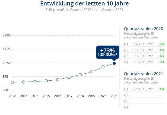Immobilien Duisburg: Preisentwicklung Wohnung kaufen, Immobilienpreise Duisburg Beeck 2021