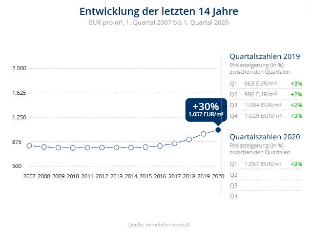 Immobilien Duisburg: Preisentwicklung Wohnung kaufen, Immobilienpreise Duisburg Beeck 2020
