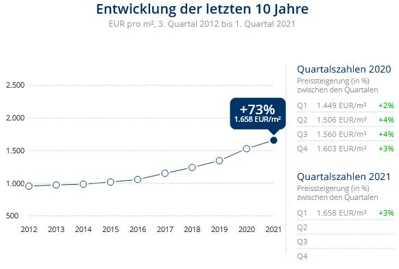 Immobilien Duisburg: Preisentwicklung Wohnung kaufen, Immobilienpreise Duisburg Beeckerwerth 2021