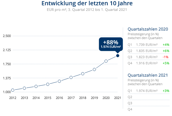 Immobilien Krefeld: Preisentwicklung Wohnung kaufen, Immobilienpreise Krefeld Benrad-Nord 2021