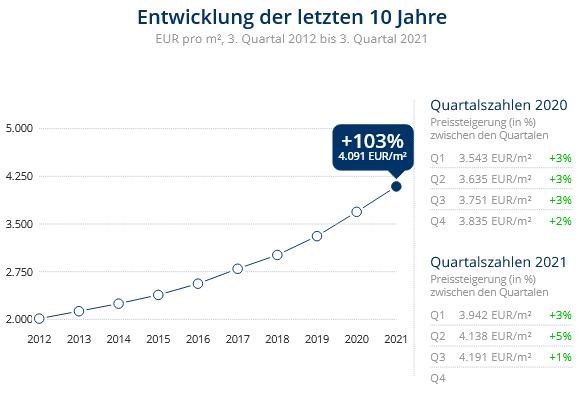 Immobilien Düsseldorf: Preisentwicklung Wohnung kaufen, Immobilienpreise Düsseldorf Benrath 2021