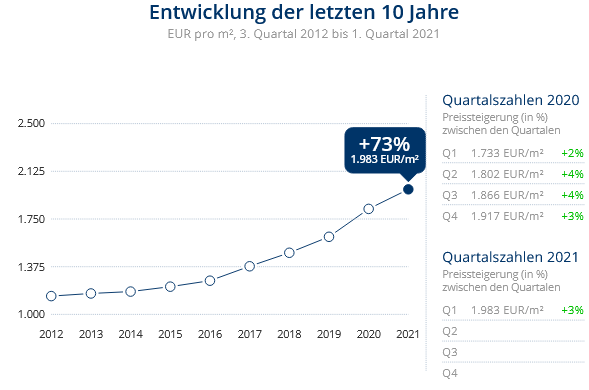 Immobilien Duisburg: Preisentwicklung Wohnung kaufen, Immobilienpreise Duisburg Bergheim 2021