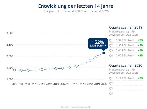 Immobilien Duisburg: Preisentwicklung Wohnung kaufen, Immobilienpreise Duisburg Bergheim 2020