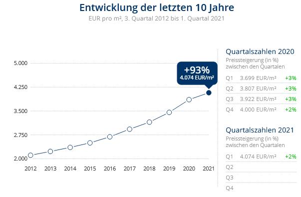 Immobilien Düsseldorf: Preisentwicklung Wohnung kaufen, Immobilienpreise Düsseldorf Bilk 2021