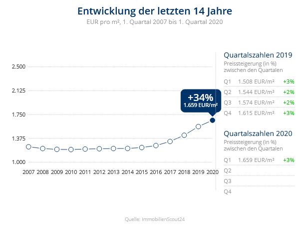 Immobilien Duisburg: Preisentwicklung Wohnung kaufen, Immobilienpreise Duisburg Bissingheim 2020