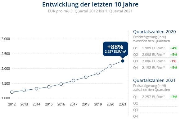 Immobilien Krefeld: Preisentwicklung Wohnung kaufen, Immobilienpreise Krefeld Bockum 2021