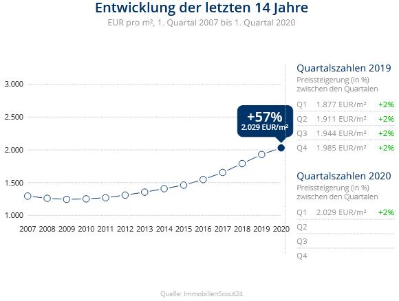 Immobilien Krefeld: Preisentwicklung Wohnung kaufen, Immobilienpreise Krefeld Bockum 2020