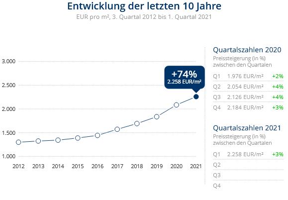 Immobilien Duisburg: Preisentwicklung Wohnung kaufen, Immobilienpreise Duisburg Buchholz 2021