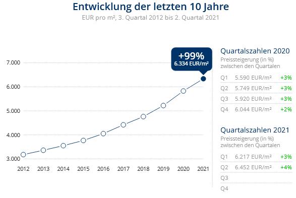 Immobilien Düsseldorf: Preisentwicklung Wohnung kaufen, Immobilienpreise Düsseldorf Carlstadt 2021