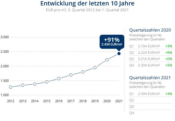 Immobilien Krefeld: Preisentwicklung Wohnung kaufen, Immobilienpreise Krefeld Cracau 2021