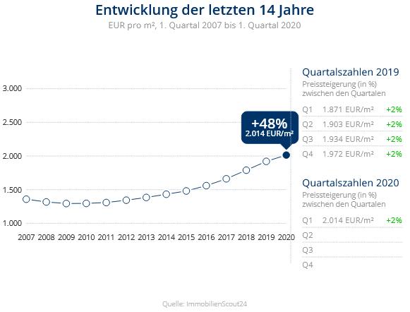 Immobilien Krefeld: Preisentwicklung Wohnung kaufen, Immobilienpreise Krefeld Cracau 2020