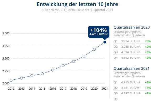 Immobilien Düsseldorf: Preisentwicklung Wohnung kaufen, Immobilienpreise Düsseldorf Derendorf 2021