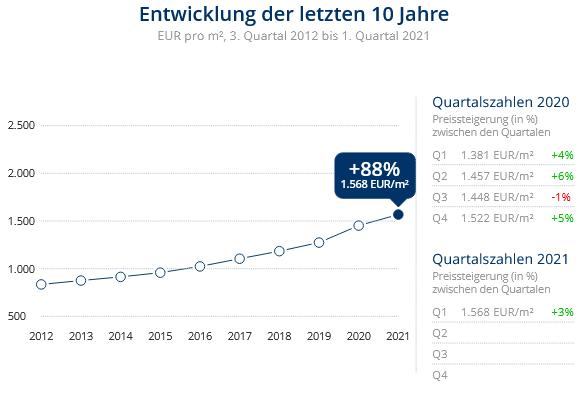Immobilien Krefeld: Preisentwicklung Wohnung kaufen, Immobilienpreise Krefeld Dießem-Lehmheide 2021