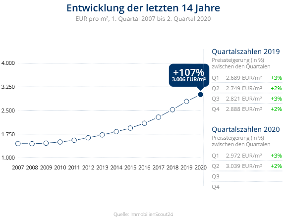 Immobilien Neuss: Preisentwicklung Wohnung kaufen, Immobilienpreise Neuss Dreikönigenviertel 2020